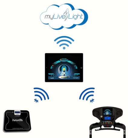 Connectivity With MyLiveLight is Buitl In To The Boca